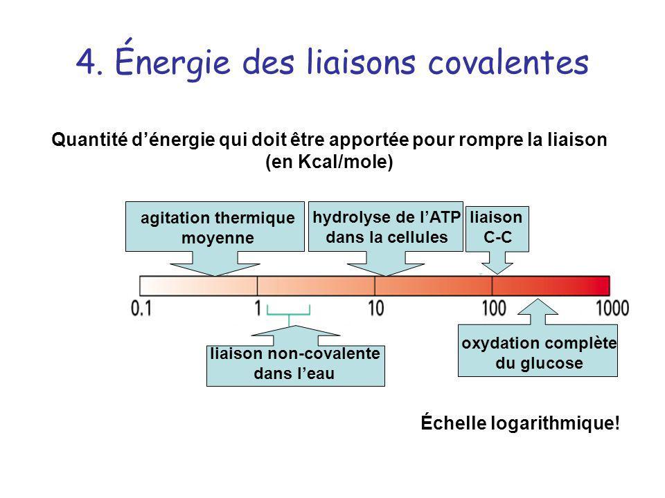 4. Énergie des liaisons covalentes