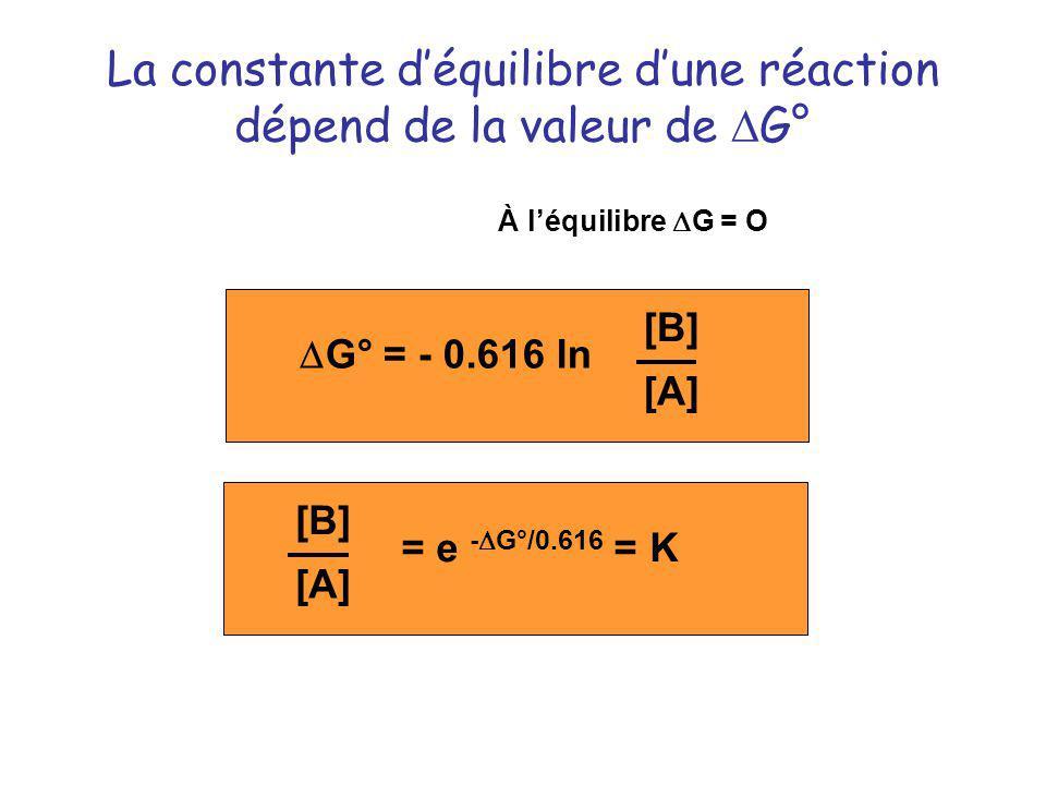 La constante d'équilibre d'une réaction dépend de la valeur de DG°
