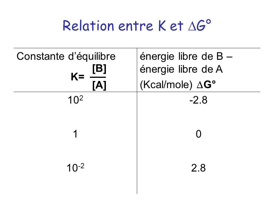 Relation entre K et DG° Constante d'équilibre