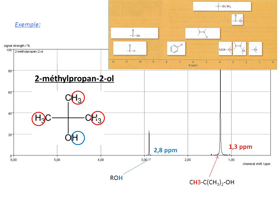 Exemple: 2-méthylpropan-2-ol v CH3-C(CH3)2-OH 1,3 ppm ROH 2,8 ppm