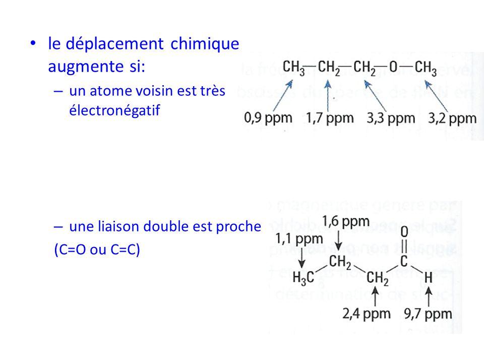 le déplacement chimique augmente si:
