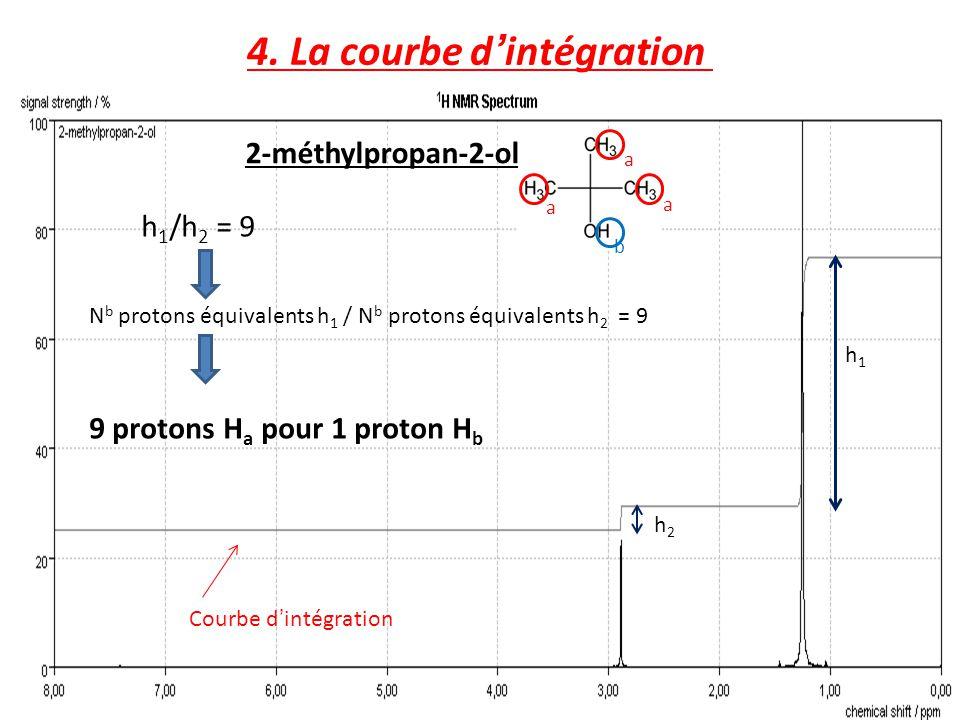 4. La courbe d'intégration