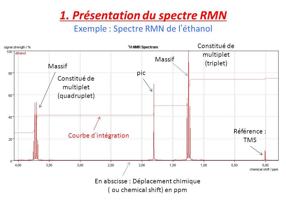 1. Présentation du spectre RMN