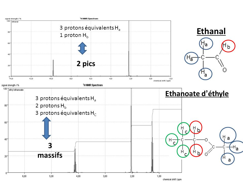 Ethanal 2 pics Ethanoate d'éthyle 3 massifs 3 protons équivalents Ha