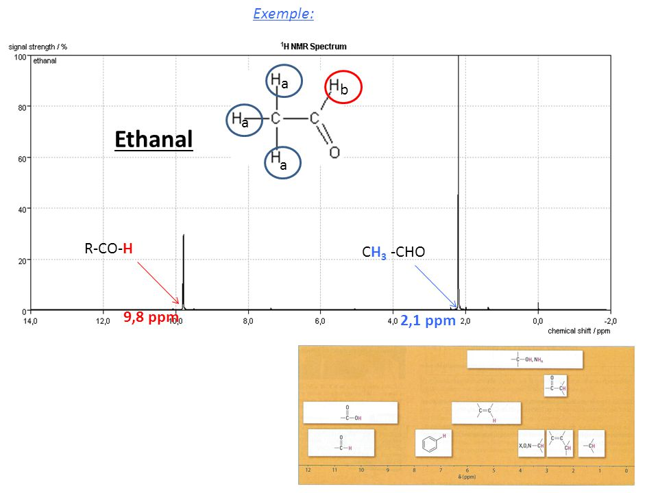Exemple: Ethanal a b R-CO-H 9,8 ppm CH3 -CHO 2,1 ppm