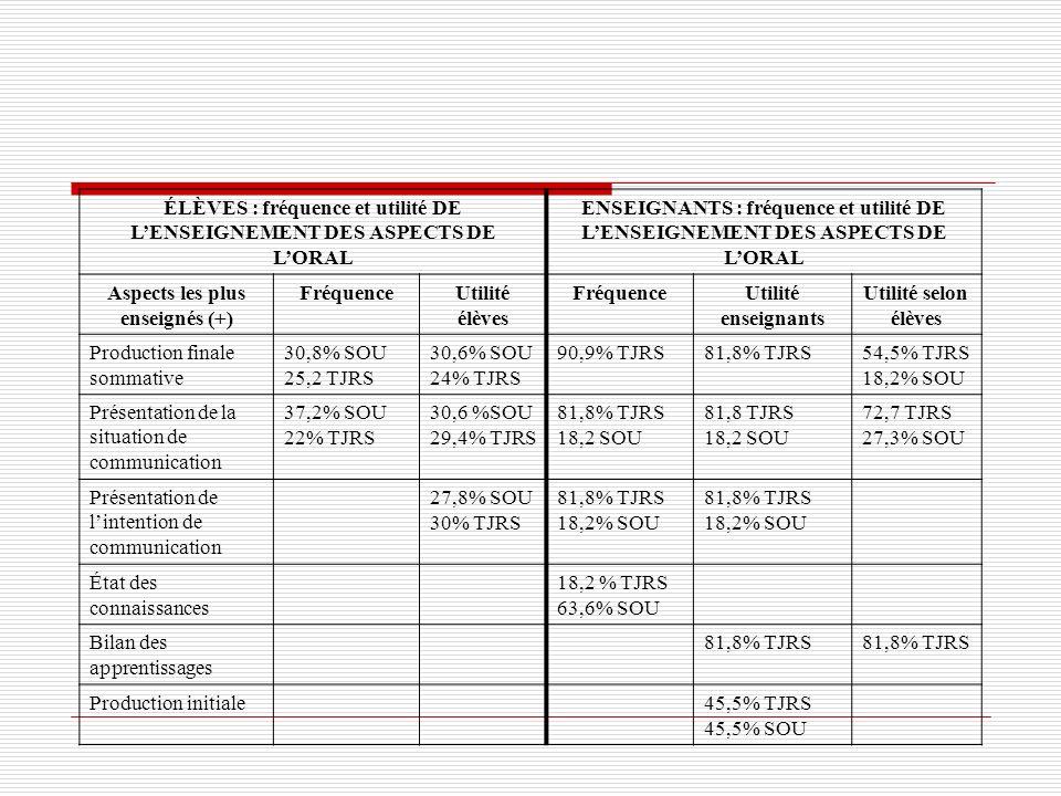 ÉLÈVES : fréquence et utilité DE L'ENSEIGNEMENT DES ASPECTS DE L'ORAL