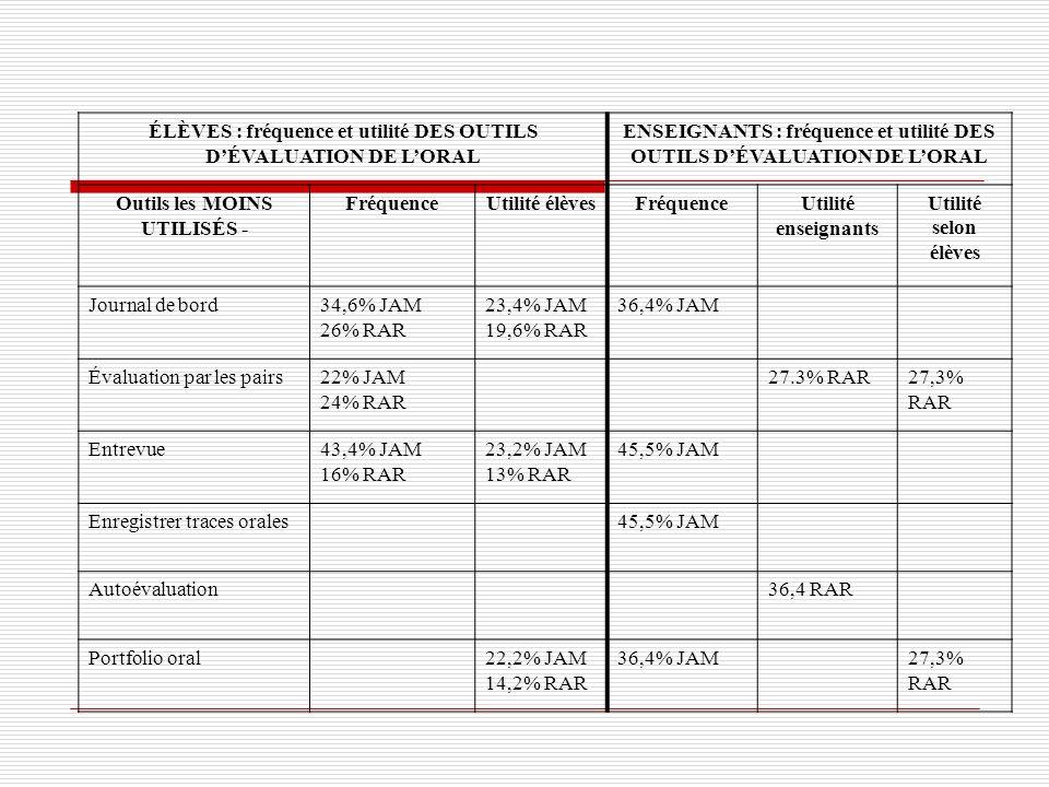 ÉLÈVES : fréquence et utilité DES OUTILS D'ÉVALUATION DE L'ORAL