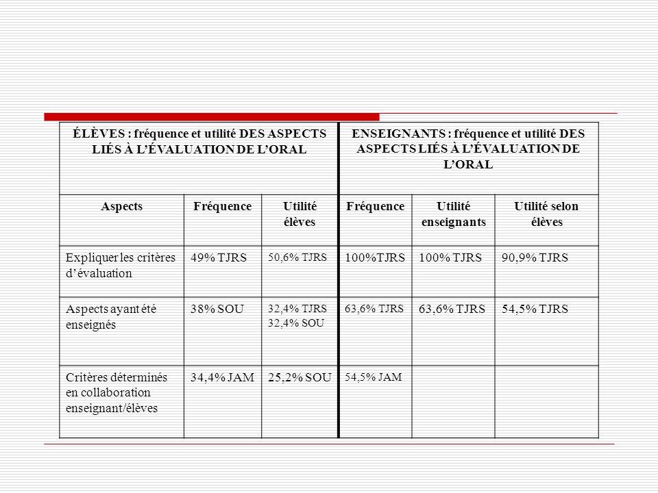 Expliquer les critères d'évaluation 49% TJRS 100%TJRS 100% TJRS