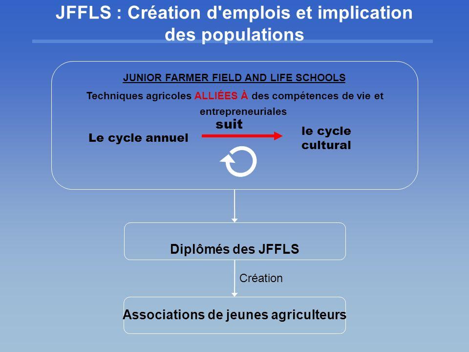 JFFLS : Création d emplois et implication des populations