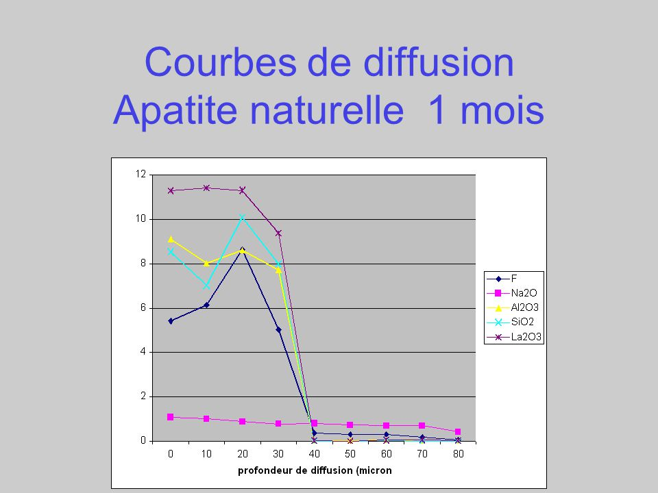 Courbes de diffusion Apatite naturelle 1 mois