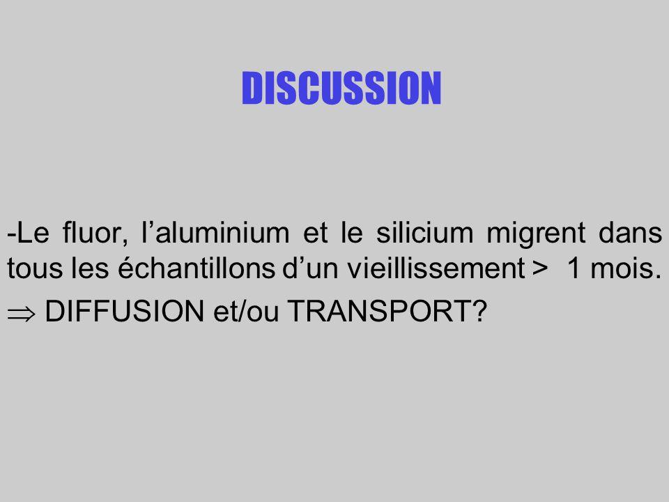 DISCUSSION -Le fluor, l'aluminium et le silicium migrent dans tous les échantillons d'un vieillissement > 1 mois.