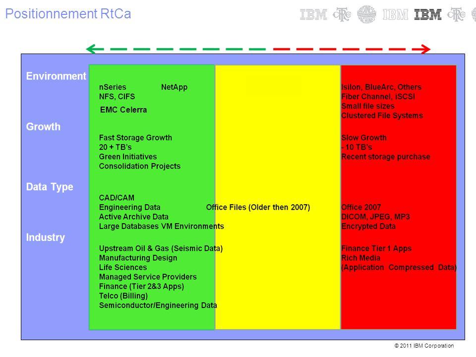 Positionnement RtCa EMC Celerra 7