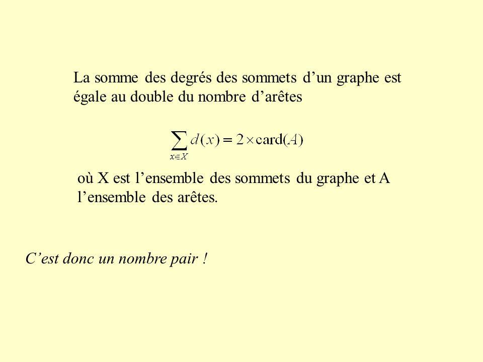 La somme des degrés des sommets d'un graphe est égale au double du nombre d'arêtes