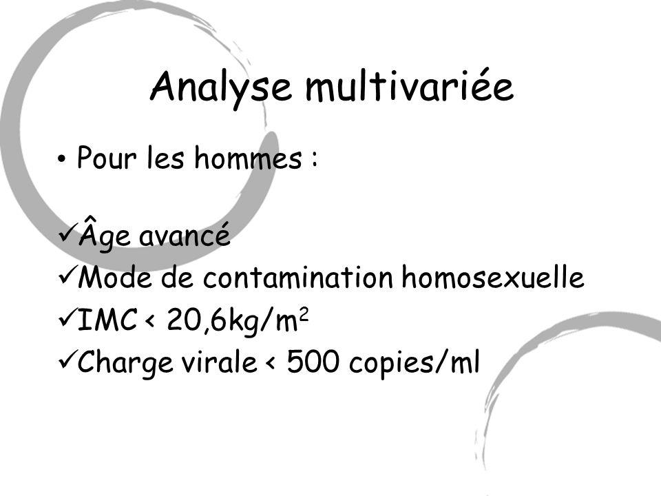 Analyse multivariée Pour les hommes : Âge avancé