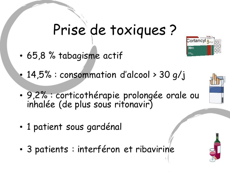 Prise de toxiques 65,8 % tabagisme actif