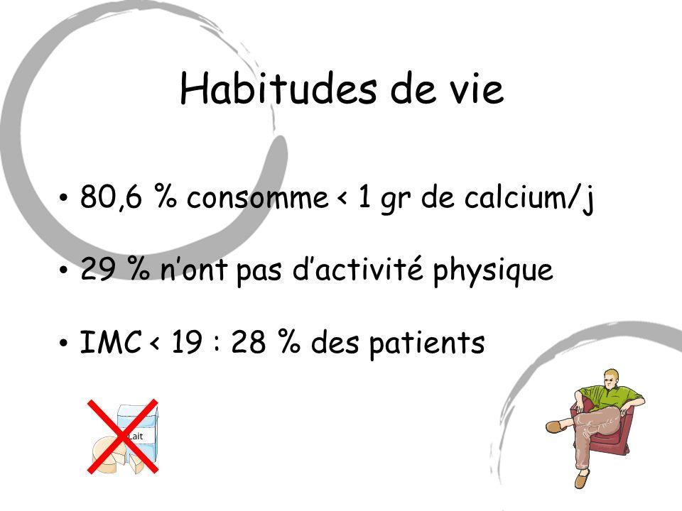 Habitudes de vie 80,6 % consomme < 1 gr de calcium/j