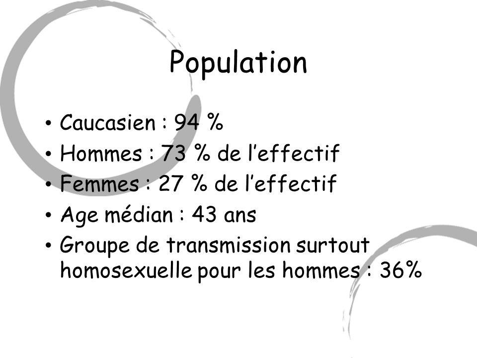 Population Caucasien : 94 % Hommes : 73 % de l'effectif