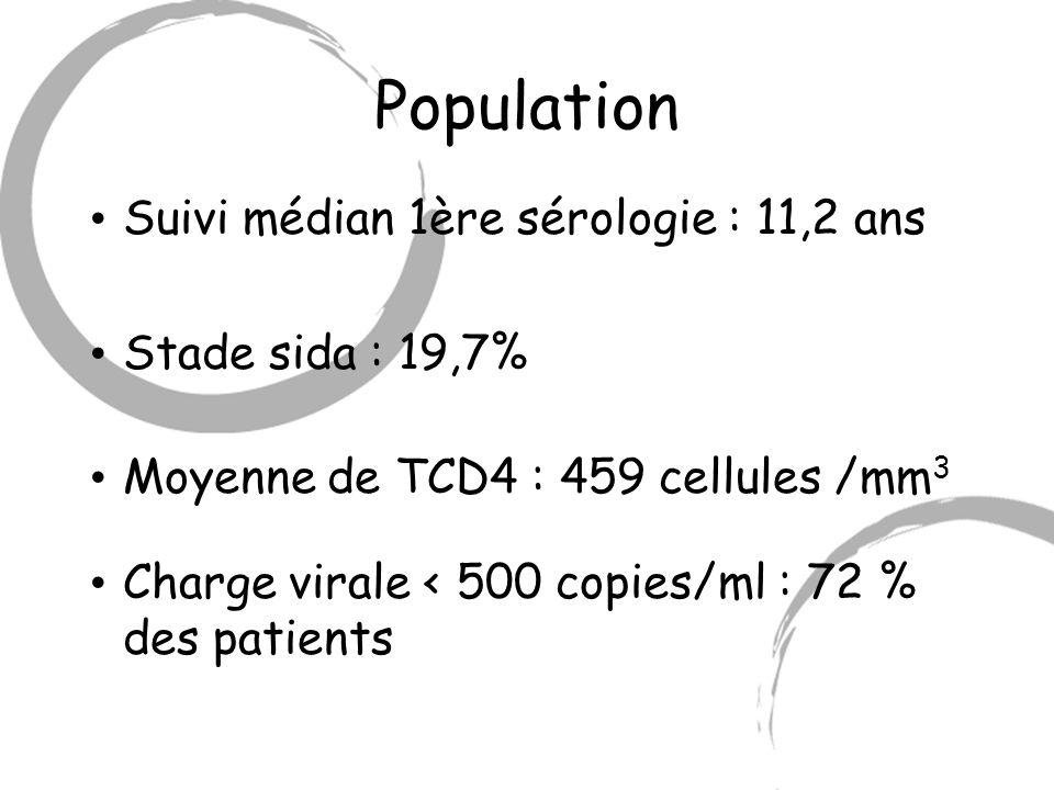 Population Suivi médian 1ère sérologie : 11,2 ans Stade sida : 19,7%