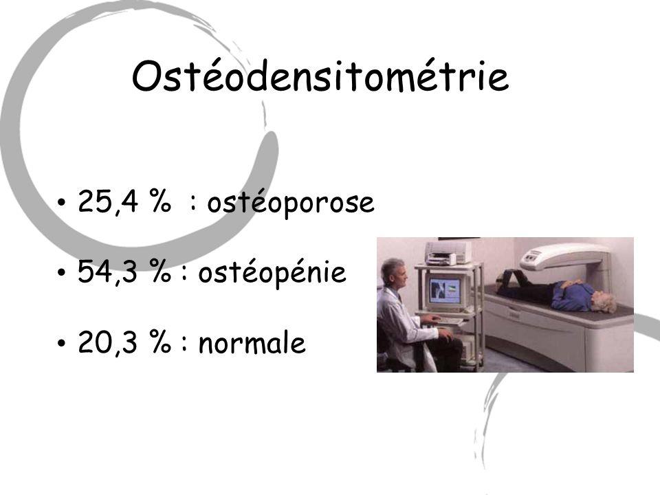 Ostéodensitométrie 25,4 % : ostéoporose 54,3 % : ostéopénie