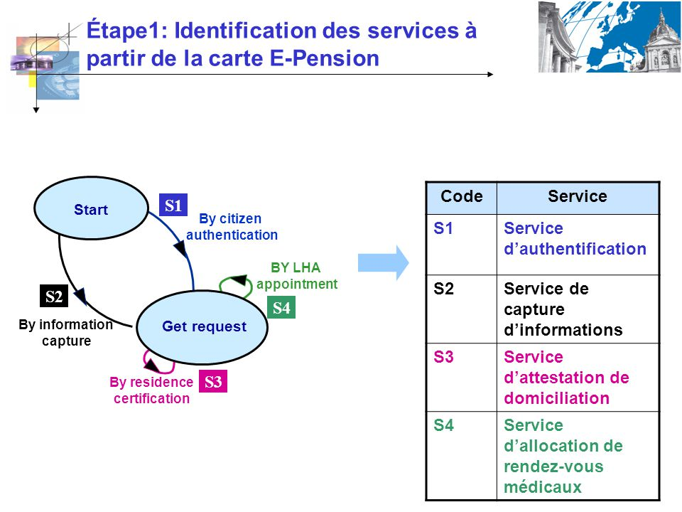 Étape1: Identification des services à partir de la carte E-Pension