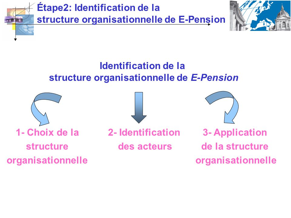 structure organisationnelle de E-Pension