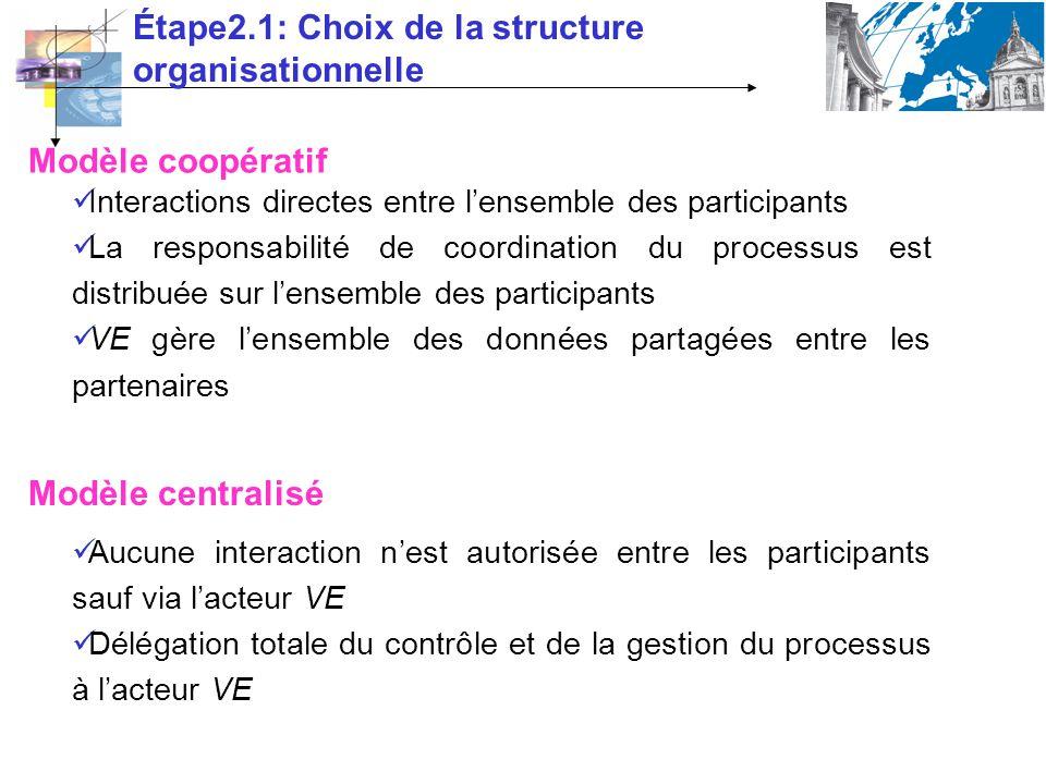 Étape2.1: Choix de la structure organisationnelle