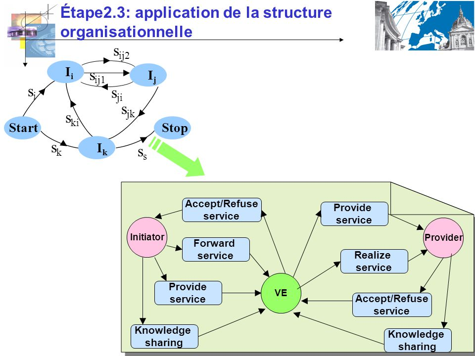 Étape2.3: application de la structure organisationnelle