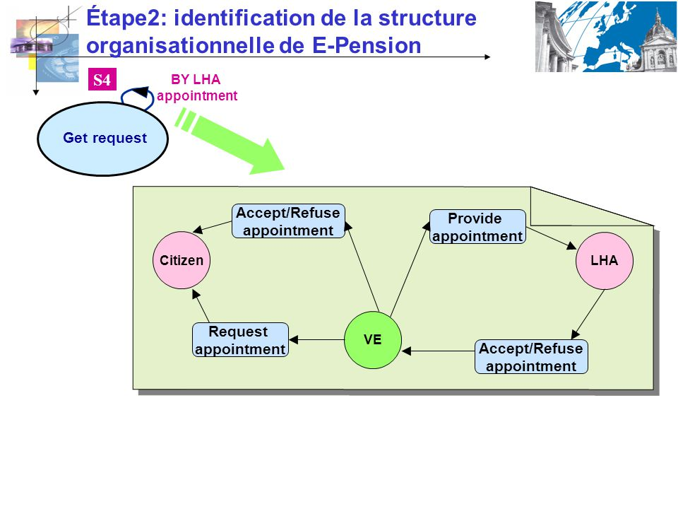 Étape2: identification de la structure organisationnelle de E-Pension