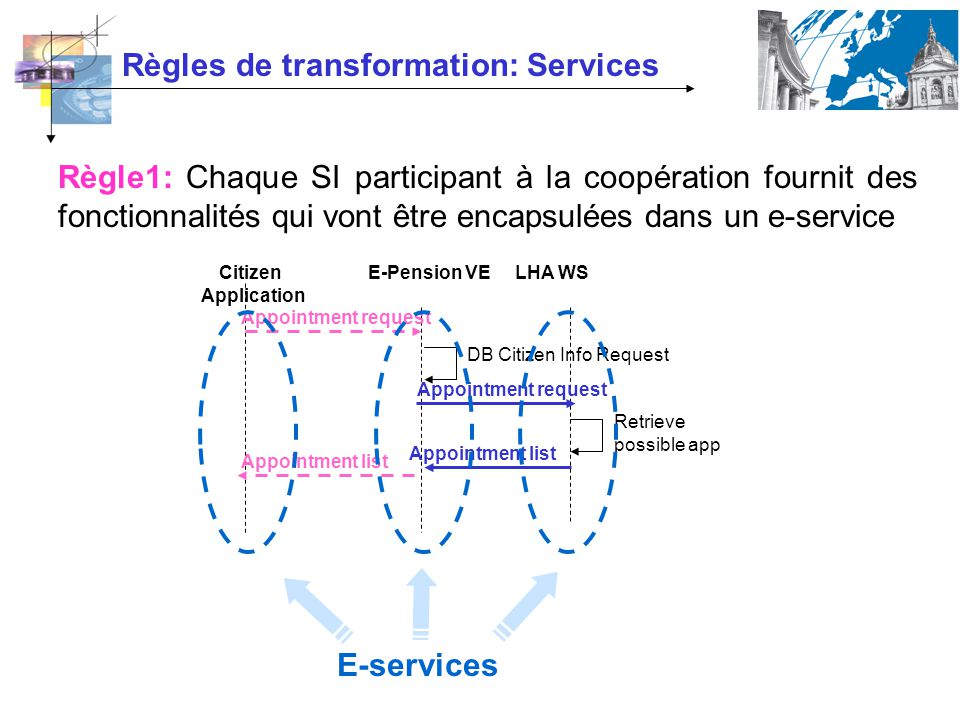 Règles de transformation: Services