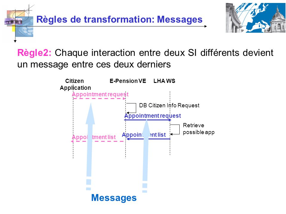 Règles de transformation: Messages