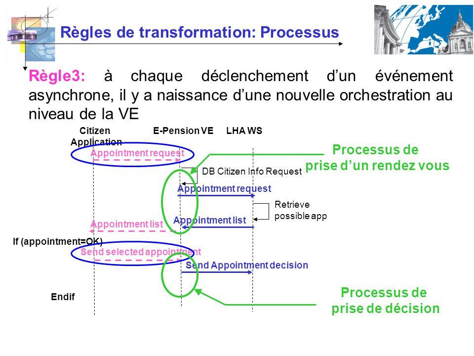 Règles de transformation: Processus