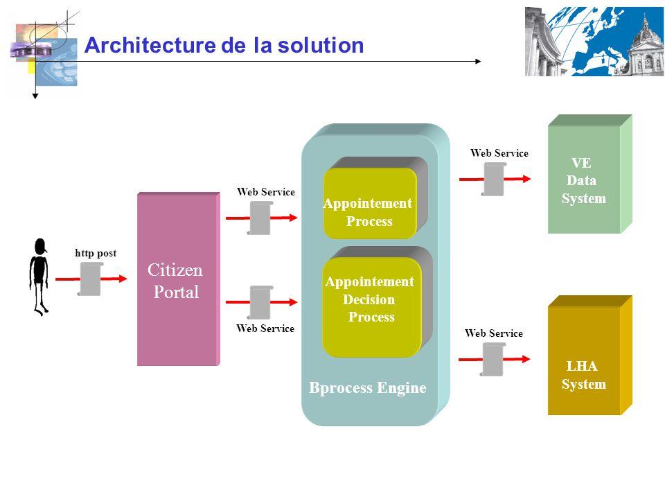 Architecture de la solution