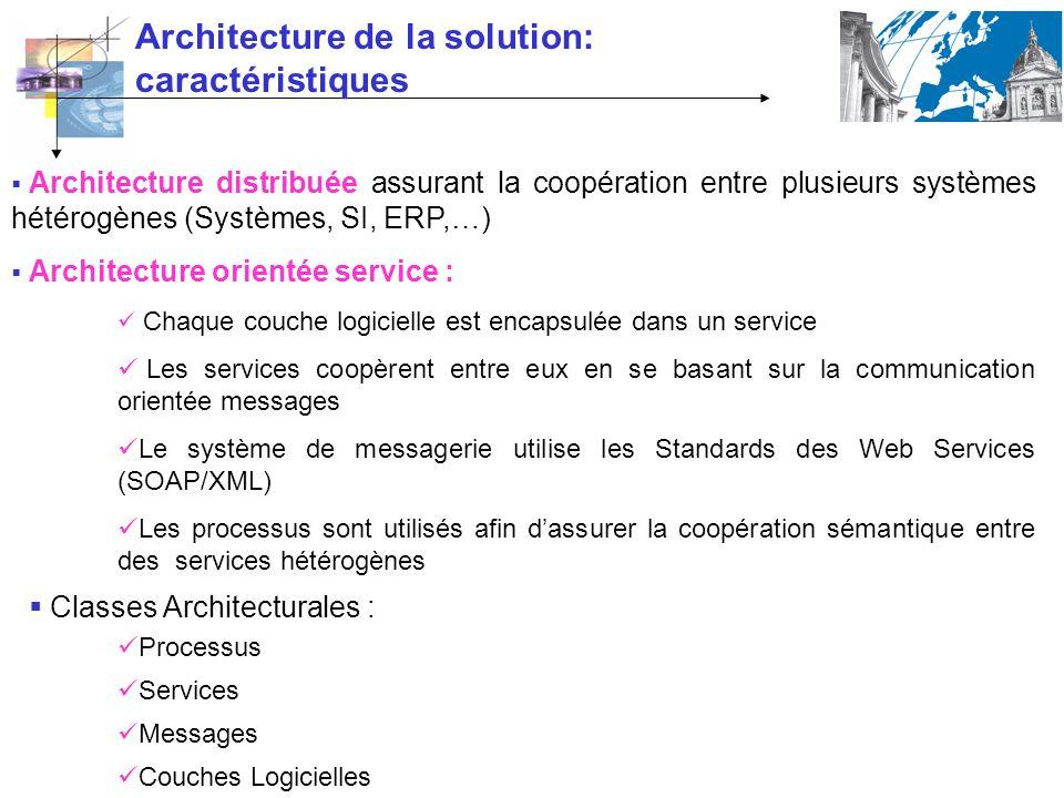 Architecture de la solution: caractéristiques