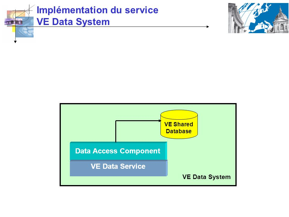 Implémentation du service VE Data System