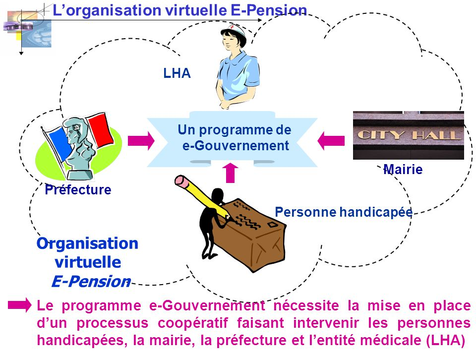 Organisation virtuelle E-Pension