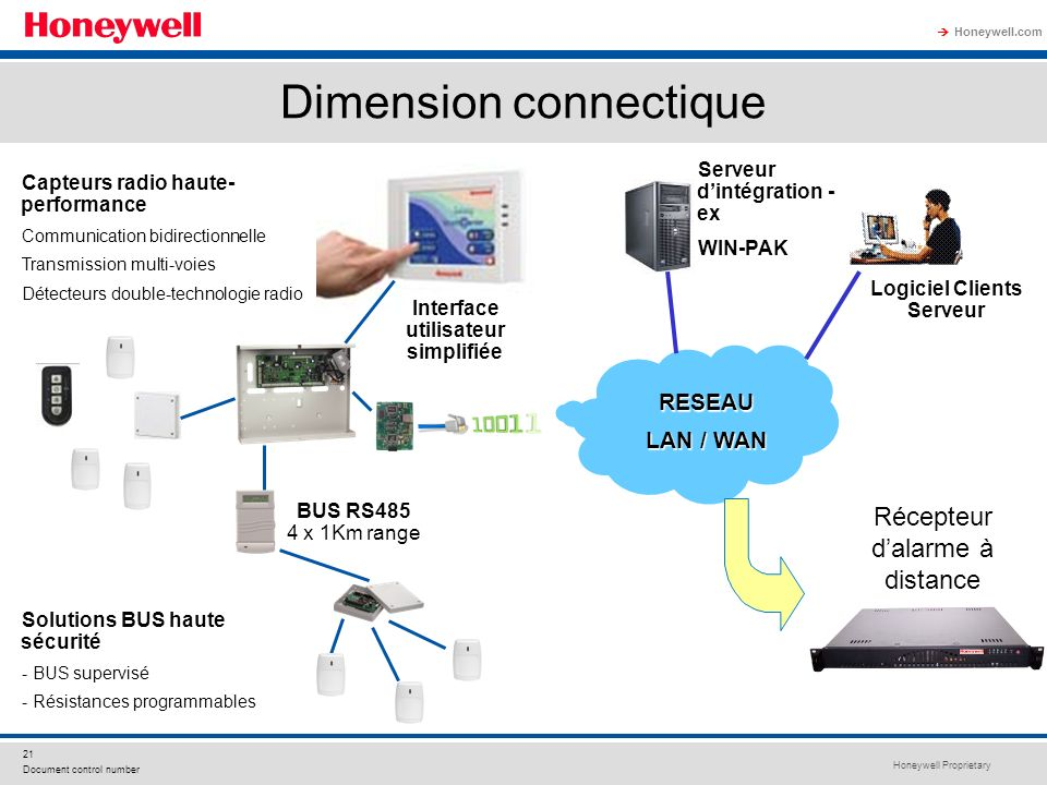 Dimension connectique