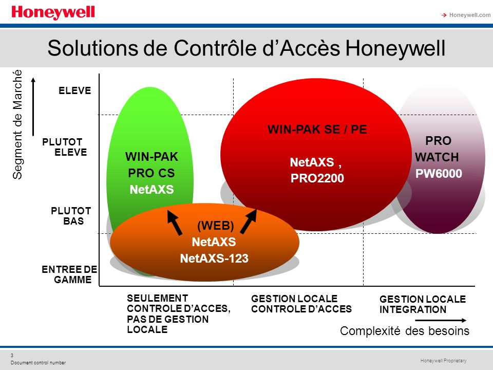 Solutions de Contrôle d'Accès Honeywell
