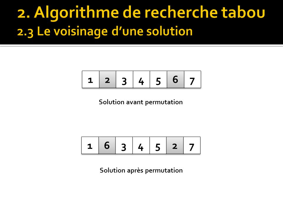Solution avant permutation Solution après permutation
