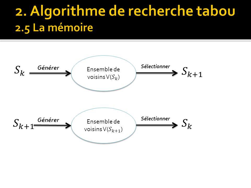 2. Algorithme de recherche tabou