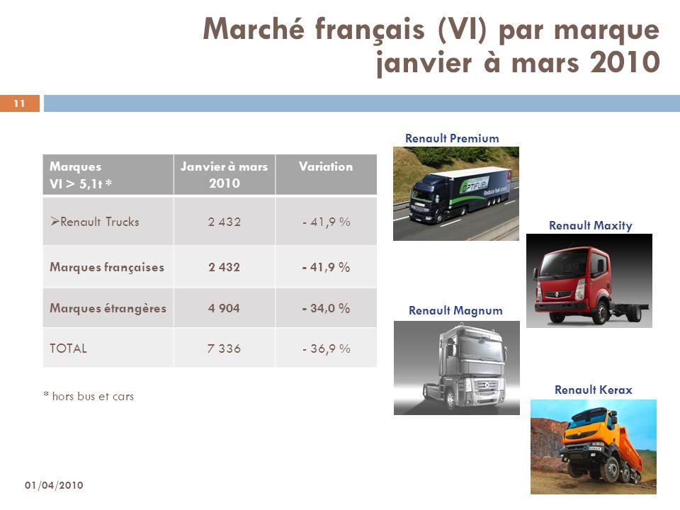 Marché français (VI) par marque janvier à mars 2010