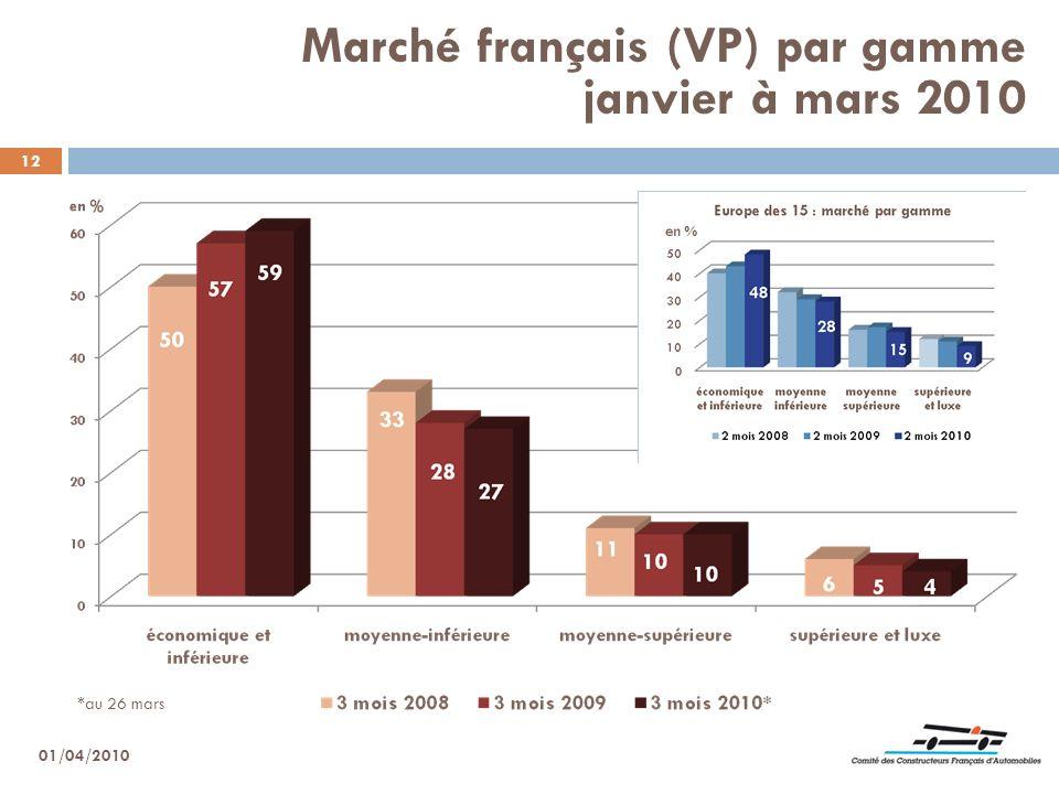 Marché français (VP) par gamme janvier à mars 2010
