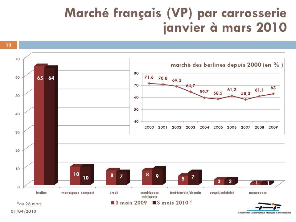 Marché français (VP) par carrosserie janvier à mars 2010