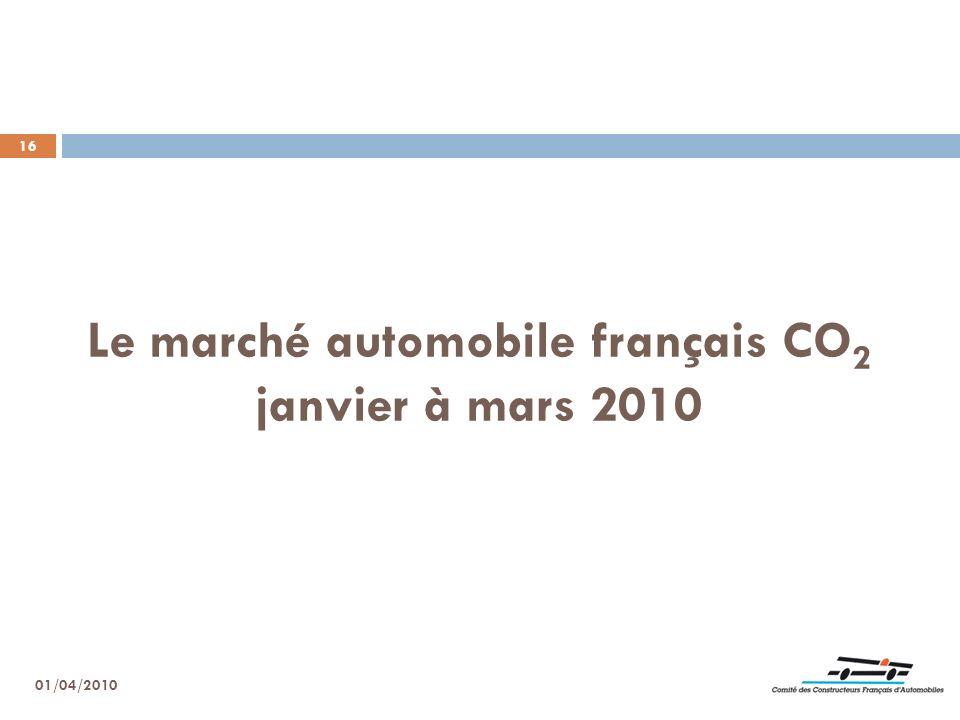 Le marché automobile français CO2 janvier à mars 2010