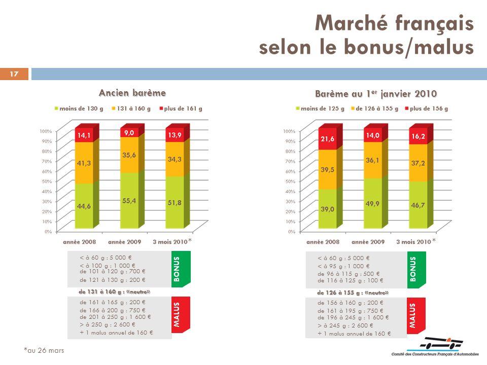 Marché français selon le bonus/malus Ancien barème
