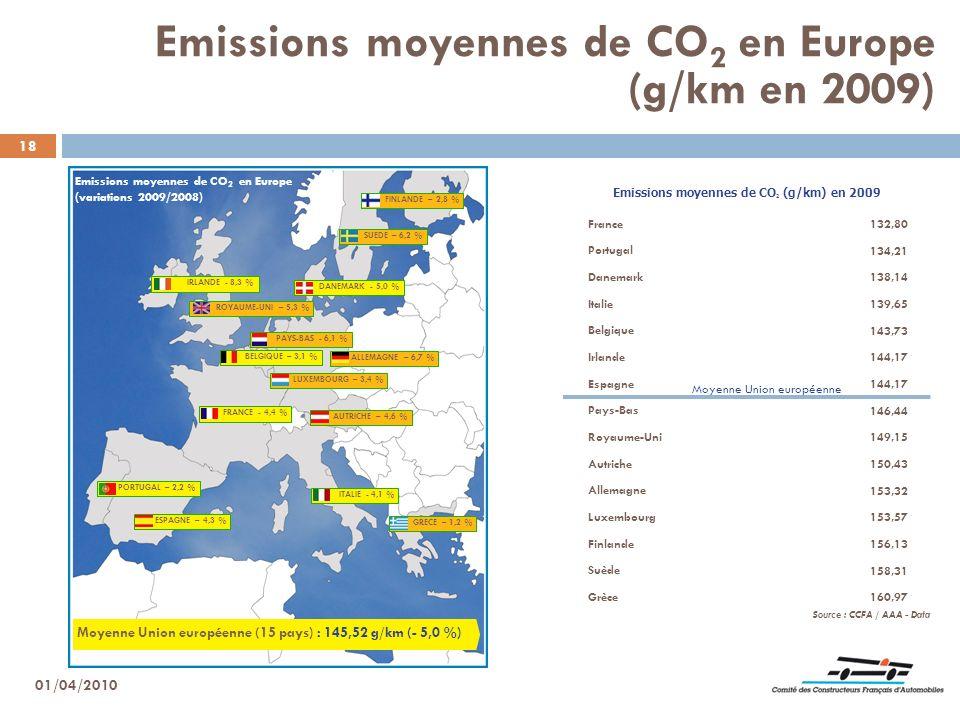 Emissions moyennes de CO2 (g/km) en 2009
