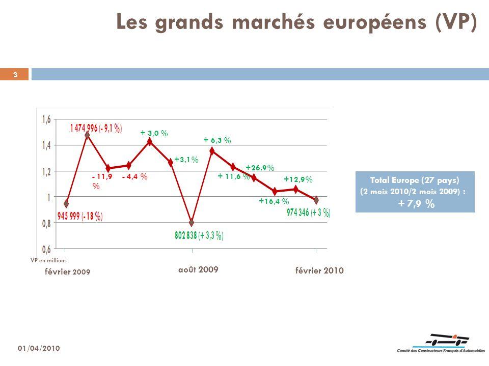 Les grands marchés européens (VP)