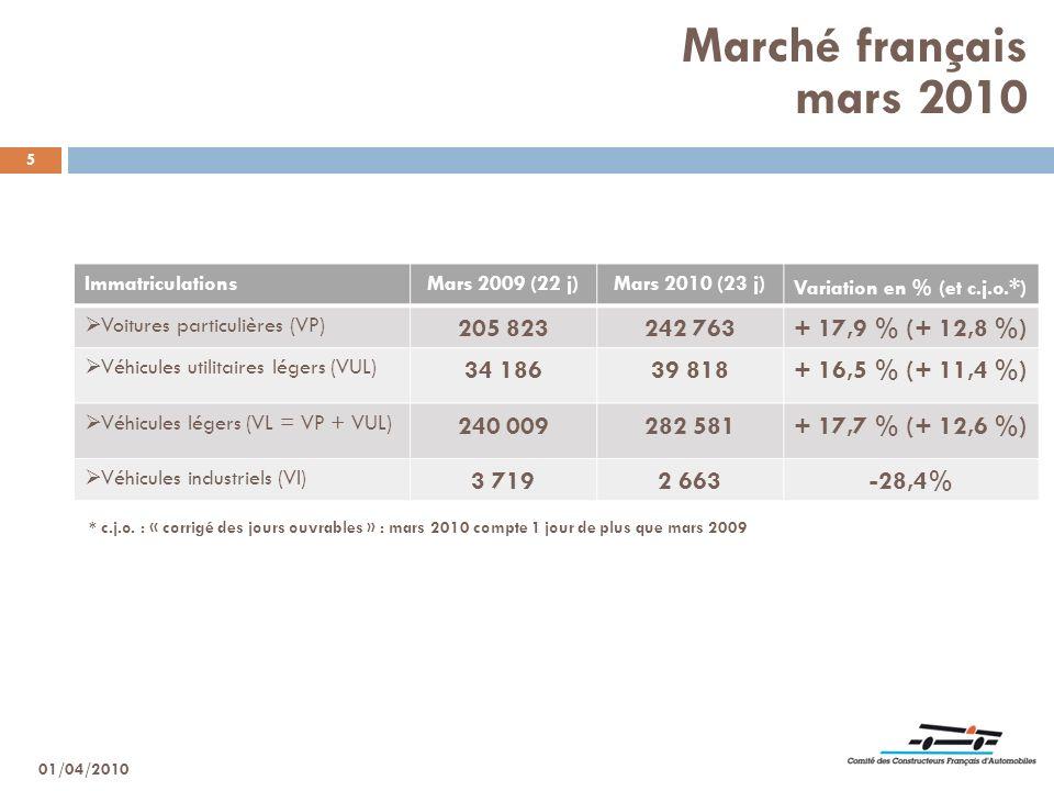Marché français mars 2010 205 823 242 763 + 17,9 % (+ 12,8 %) 34 186