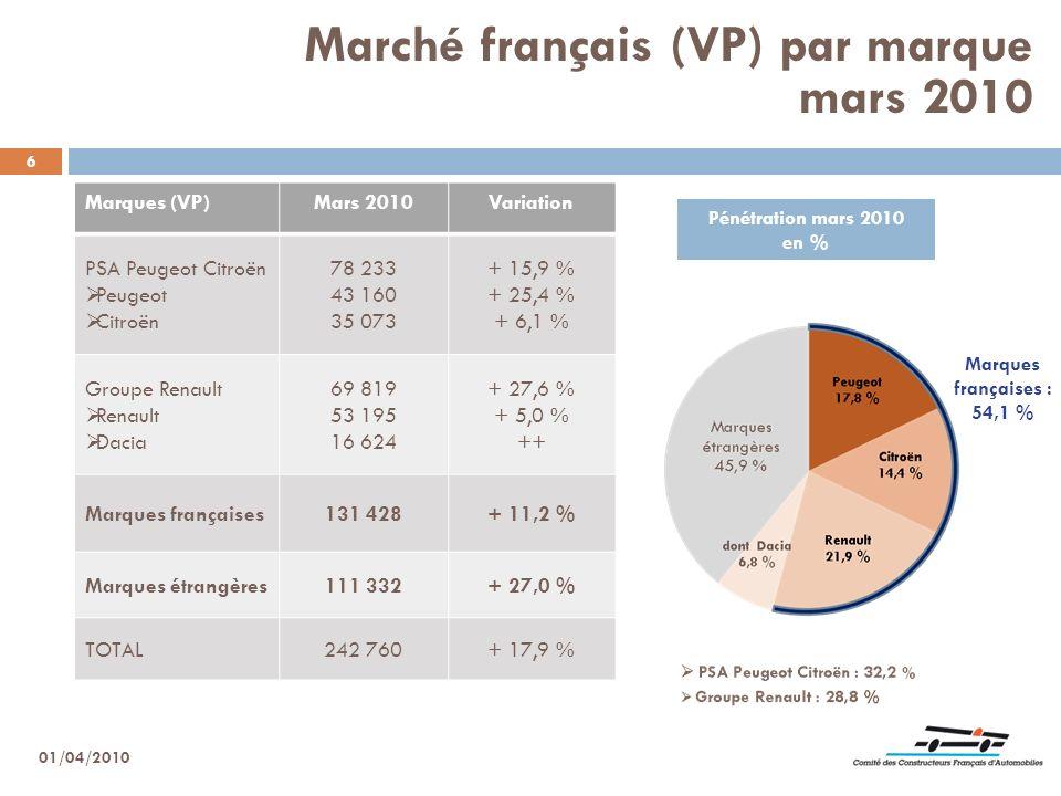 Marché français (VP) par marque mars 2010
