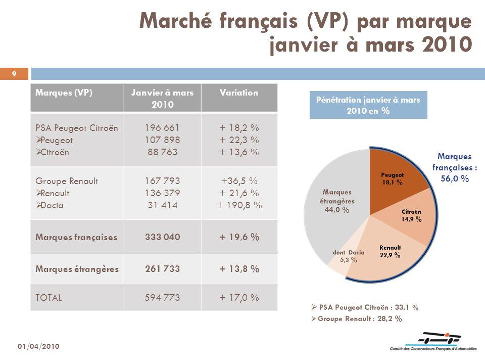 Pénétration janvier à mars 2010 en %