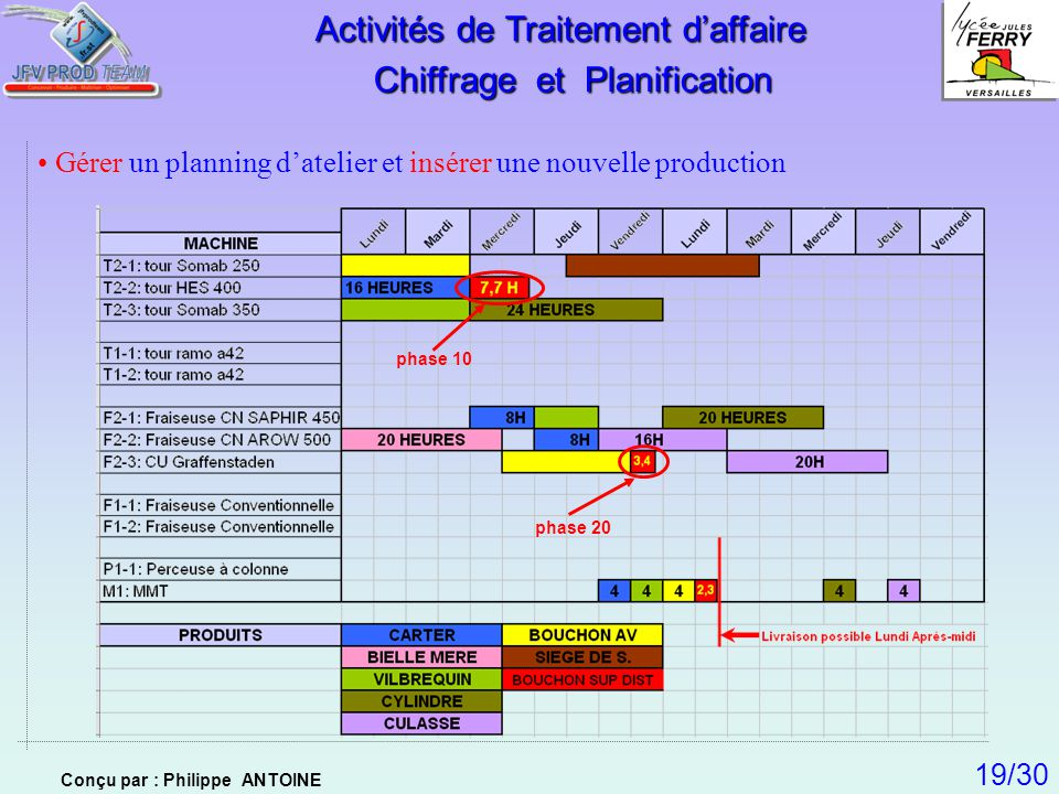 Activités de Traitement d'affaire Chiffrage et Planification
